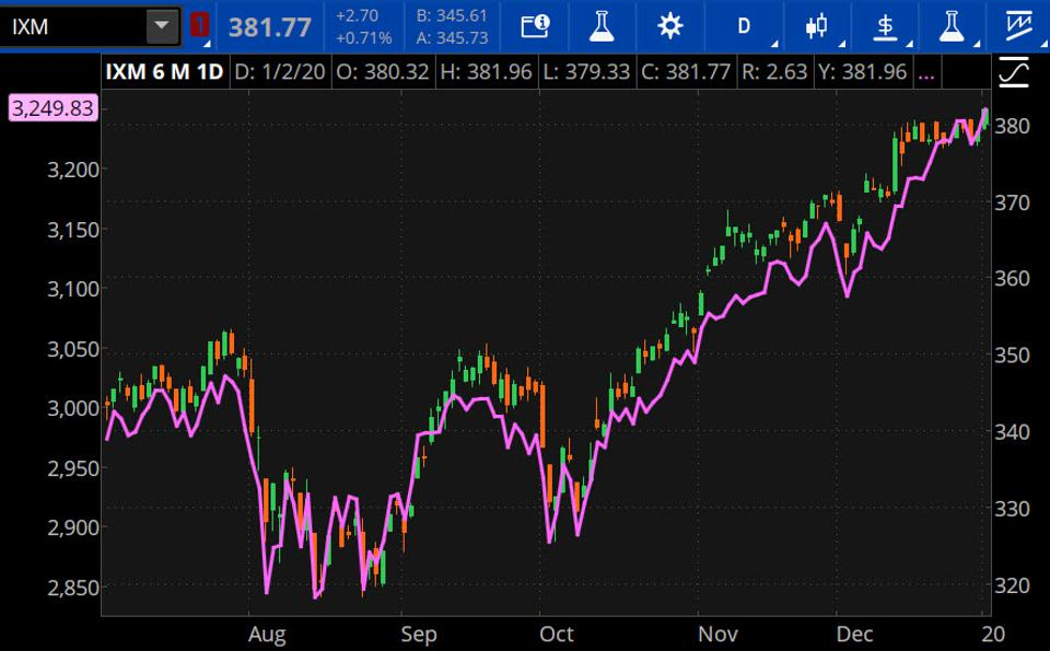 Data source: S&P Dow Jones Indices. Chart source: The thinkorswim® platform from TD Ameritrade.