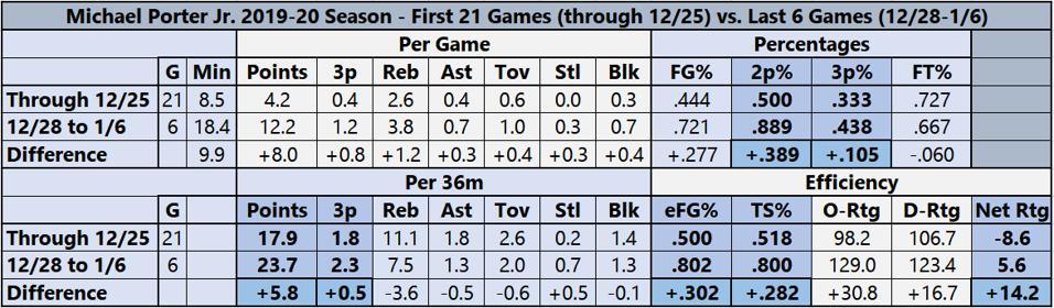 Michael Porter Jr. Stats In First 21 Games vs. Last 6 Games