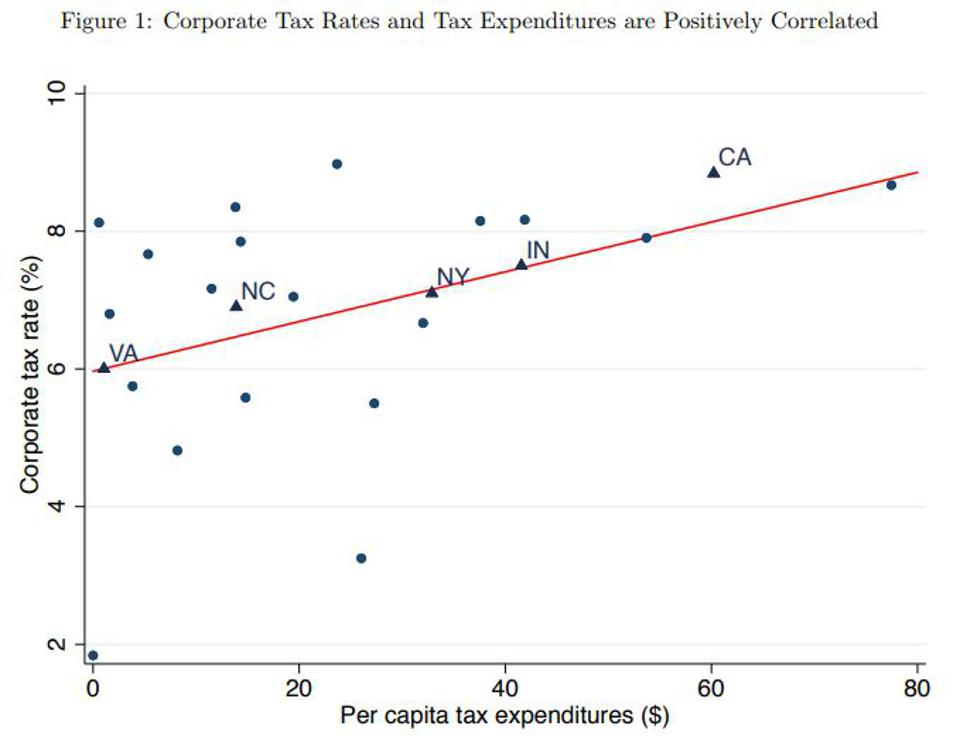 Corporate tax rate and tax expenditures positively correlated