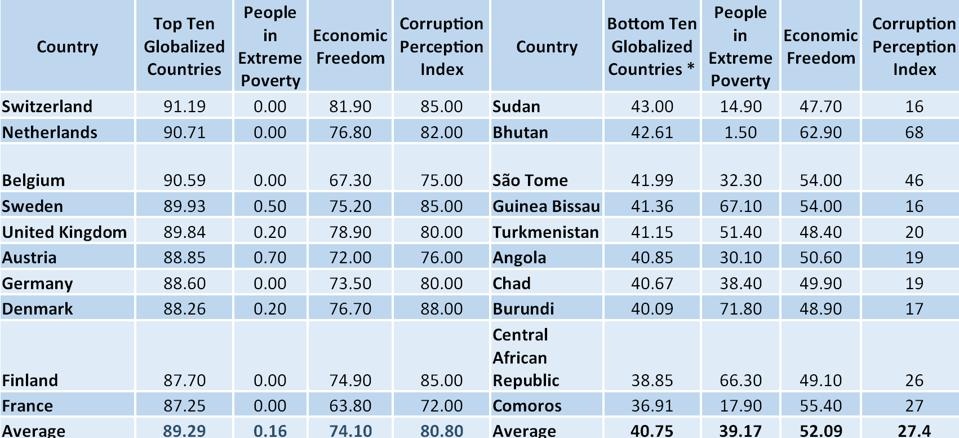 TABLE 1: Poverty, economic freedom and corruption in the ten most and ten less globalized countries.