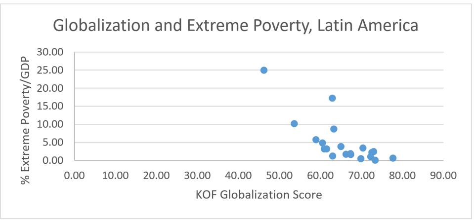 In Latin America, the more globalized countries have lower levels of extreme poverty