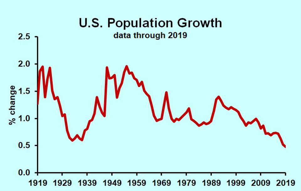 U.S. population growth percent yearly 1919 2019