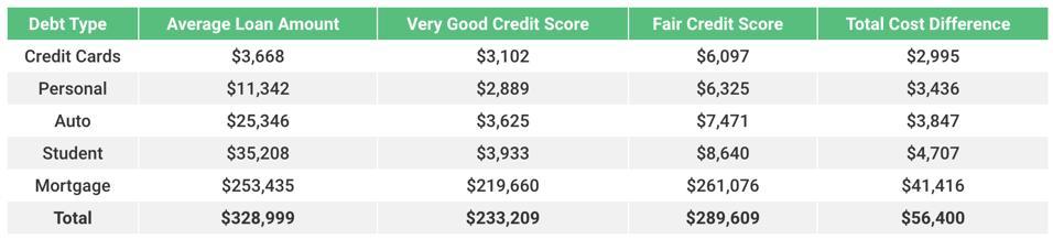 credit score interest