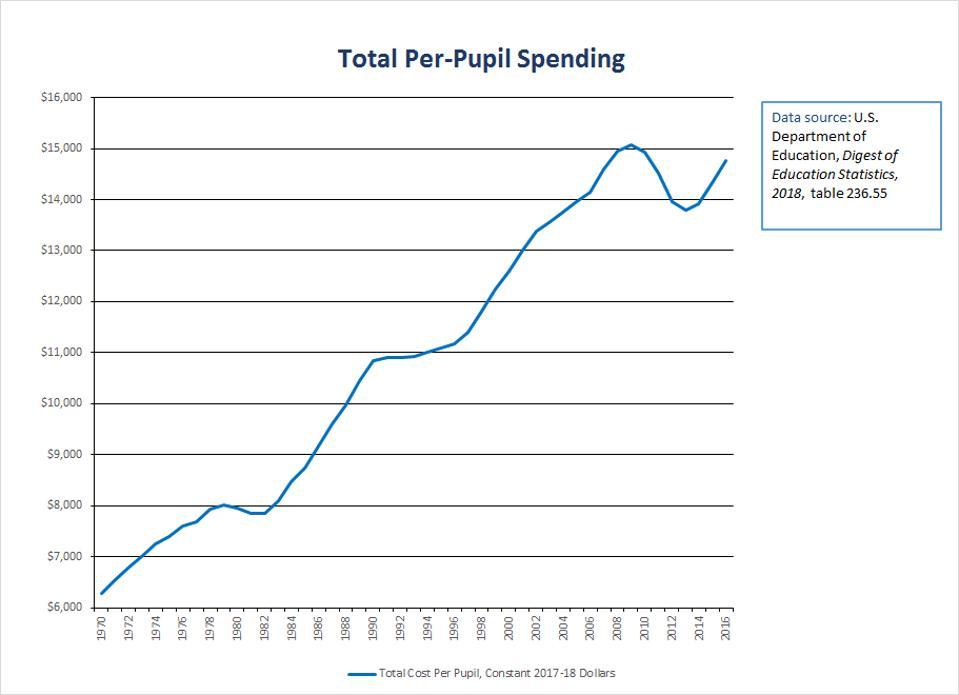 Inflation-Adjusted, Total K-12 Per-Pupil Spending, 1970-2016