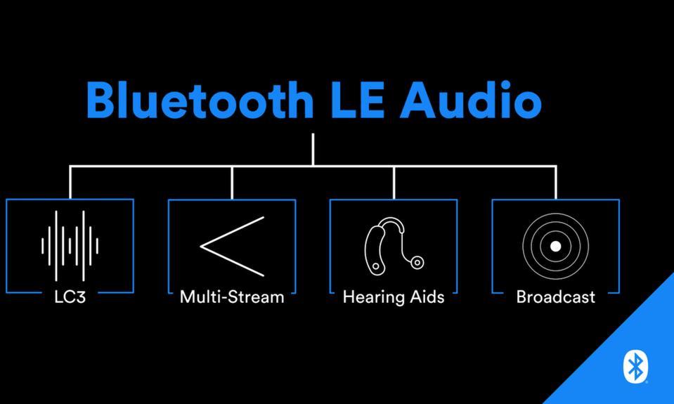 CES 2020 Bluetooth LE Audio