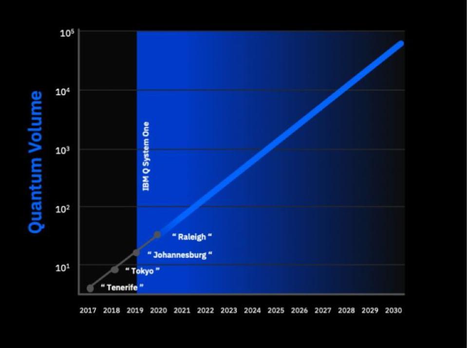IBM Doubles Its Quantum Computing Power Again