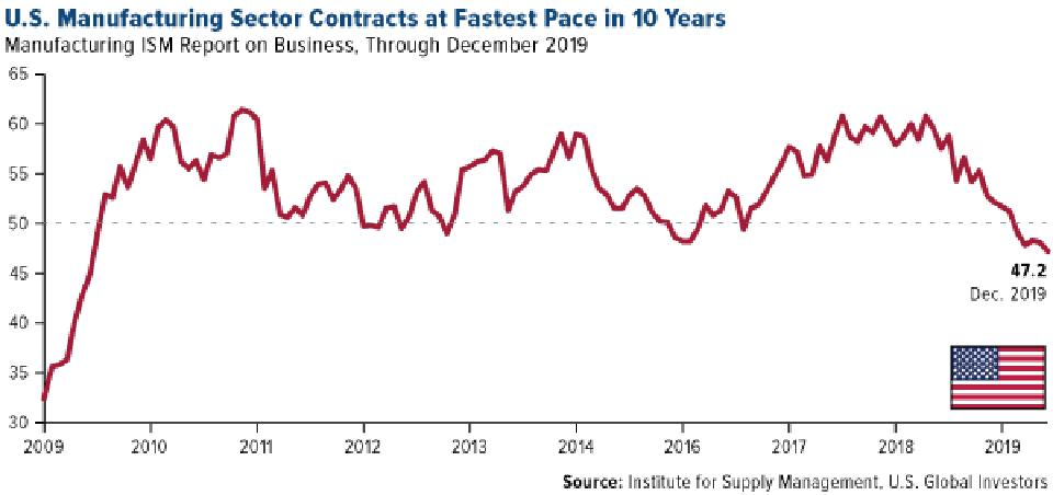 U.S. Manufacturing Sector Contracts at Fastest Pace in 10 Years in December 2019