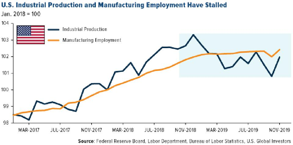 U.S. Industrial Production and Manufacturing Employment Have Stalled