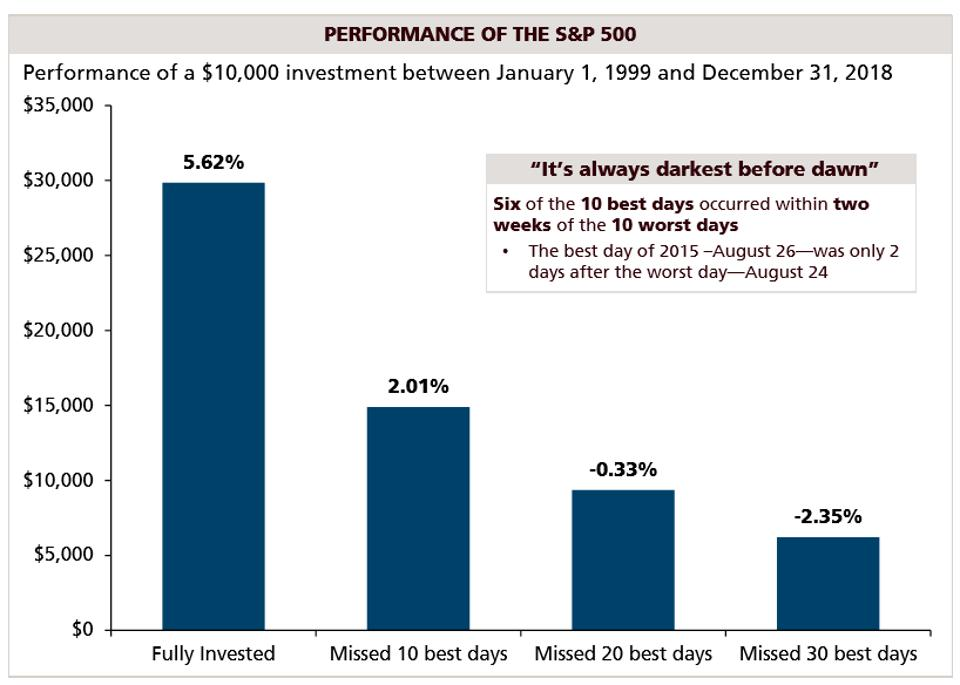 Source: J.P. Morgan Asset Management analysis using data from Morningstar Direct. Returns are based on the S&P 500 Total Return Index, an unmanaged, capitalization-weighted index that measures the performance of 500 large capitalization domestic stocks representing all major industries. Past performance is not indicative of future returns. An individual cannot invest directly in an index. Data as of December 31, 2018.