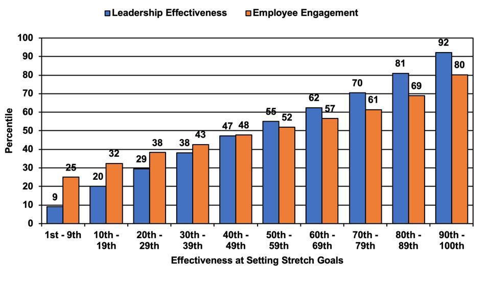 Leadership effectivness