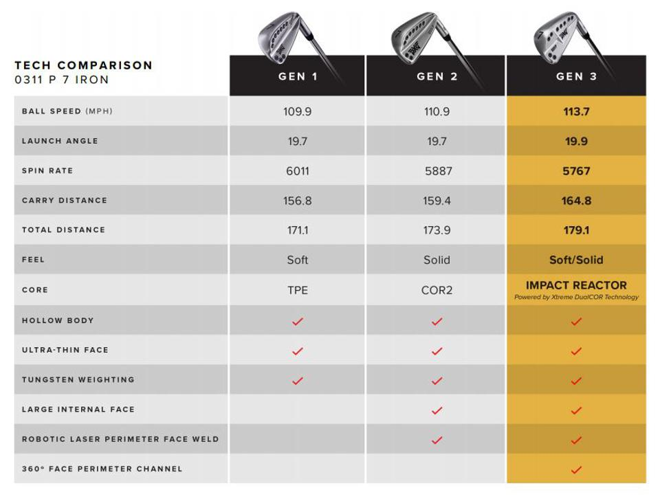 Tech comparison for PXG's three lines of 0311 irons