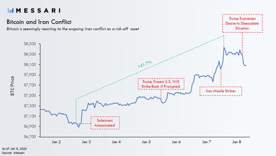 bitcoin, bitcoin price, Iran, hashrate, chart