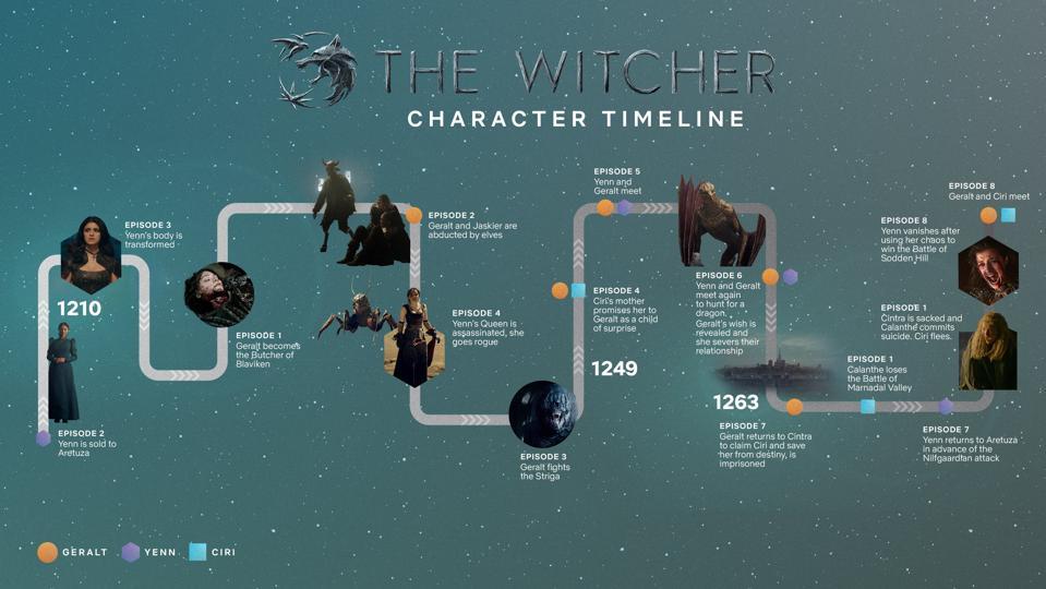 Witcher Timeline