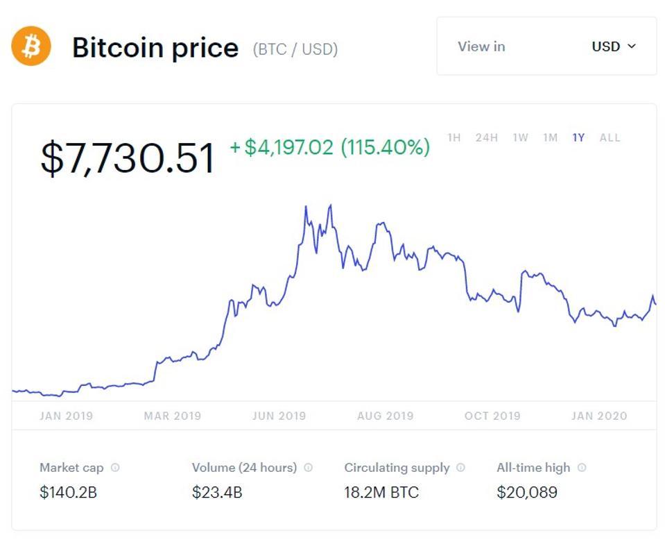 bitcoin, bitcoin price, Elon Musk, Tesla, chart