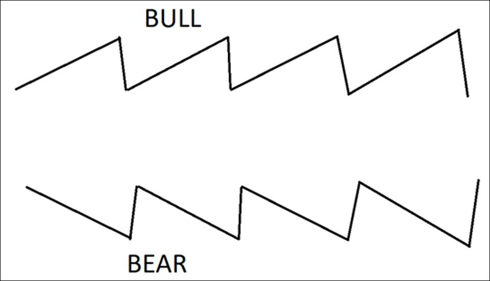 Price movements during a bull trend and a bear trend