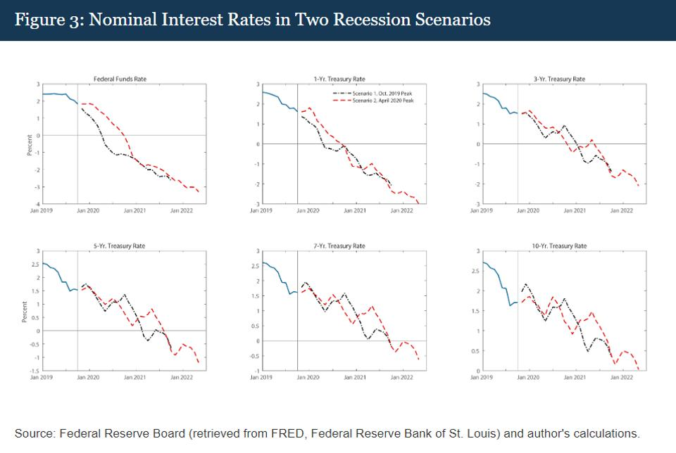 U.S. interest rates likely to go negative in a recession scenario