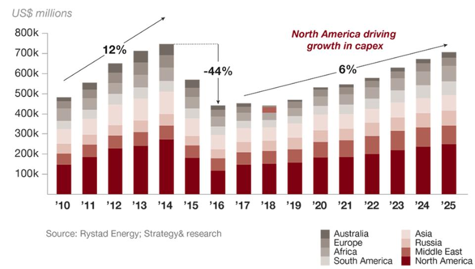 Oil and gas capital expenditures