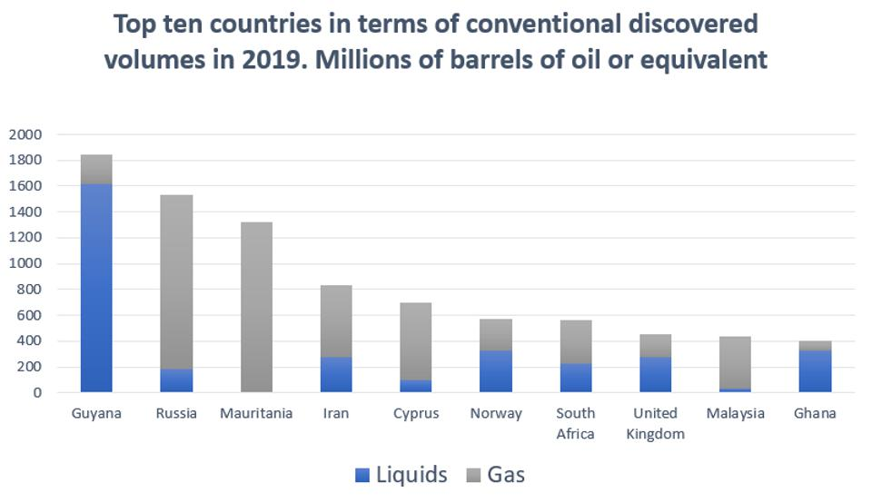 Top ten countries in terms of conventional discovered volumes in 2019.