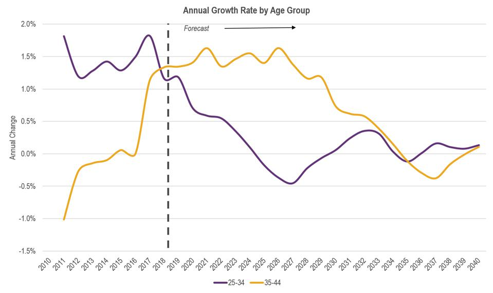 Growth by age group