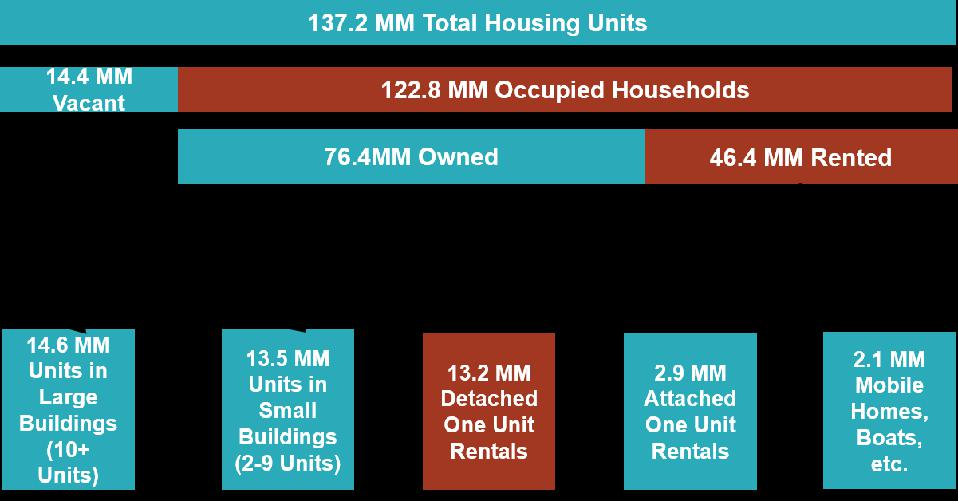 Showing the large percentage of single-family rentals in the housing stock