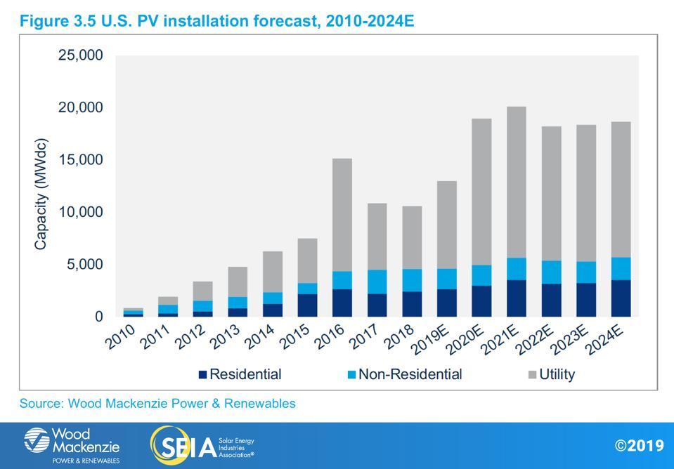 U.S. solar PV installation forecast, 2010-2014
