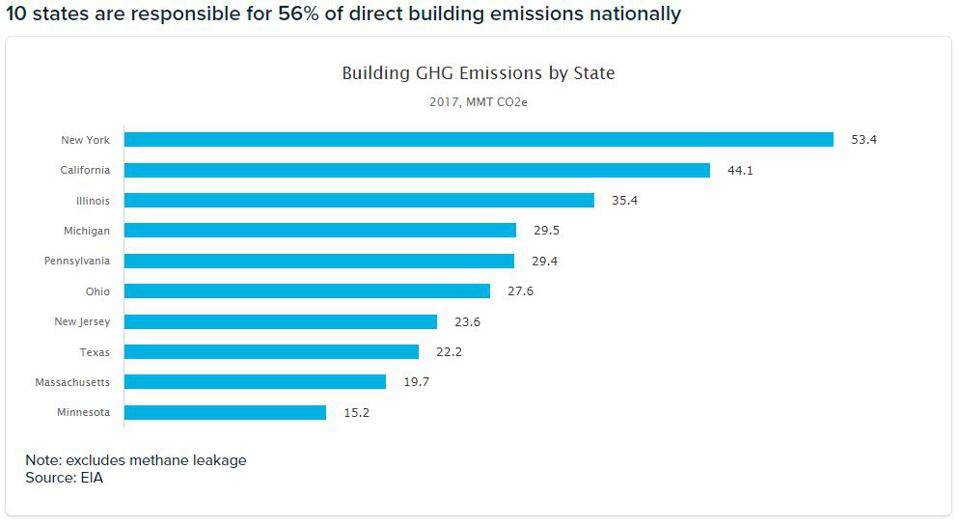 Top 10 building greenhouse gas emissions by state, 2017