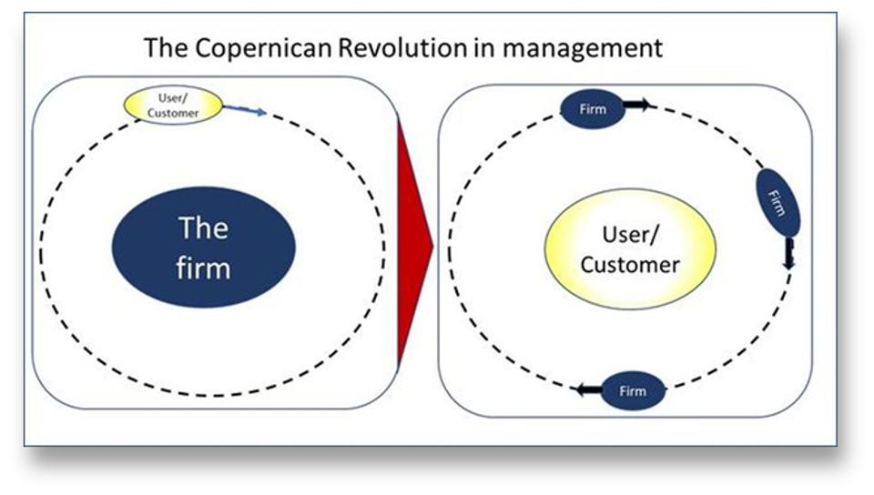 The Copernican Revolution in management