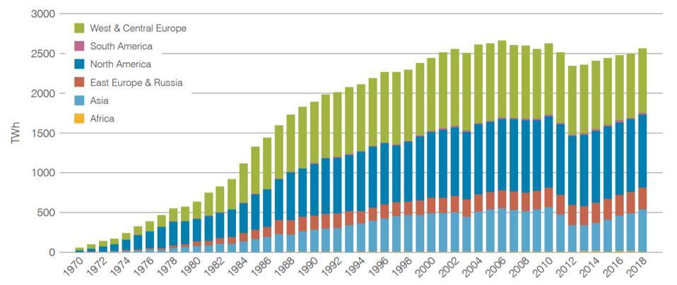 Nuclear power capacity