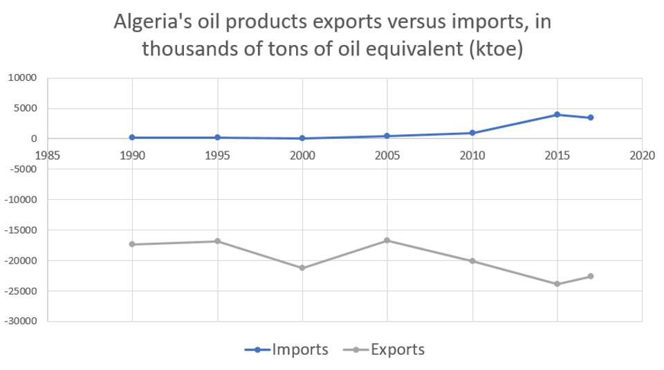 Oil products imports versus exports