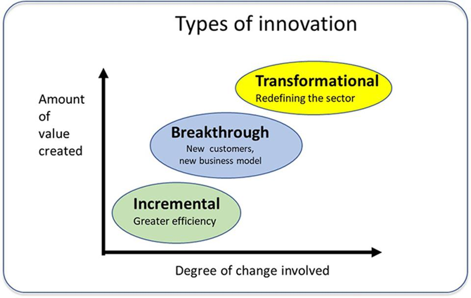 Three types of innovation