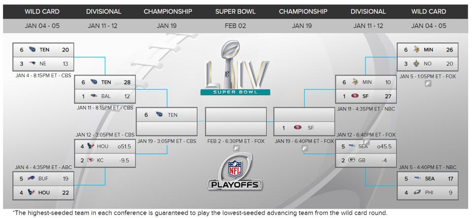 Nfl playoff brackets betting trends dog racing betting software sports