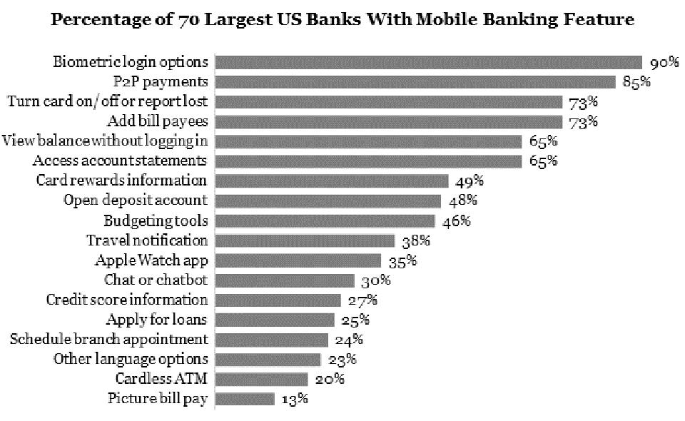 Mobile Banking Features at 70 Largest US Banks