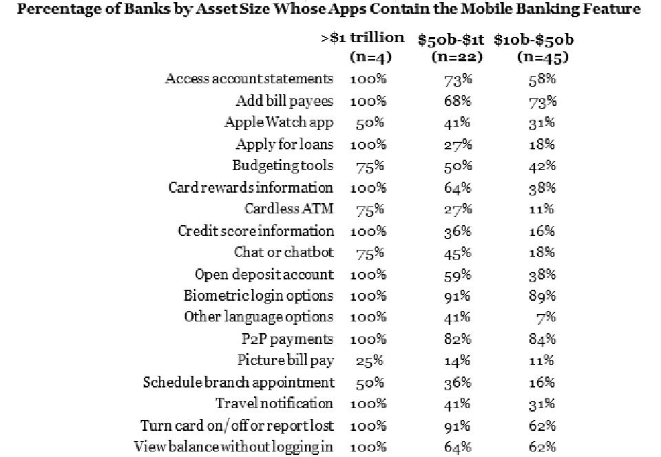 Mobile Banking Features by Asset Size