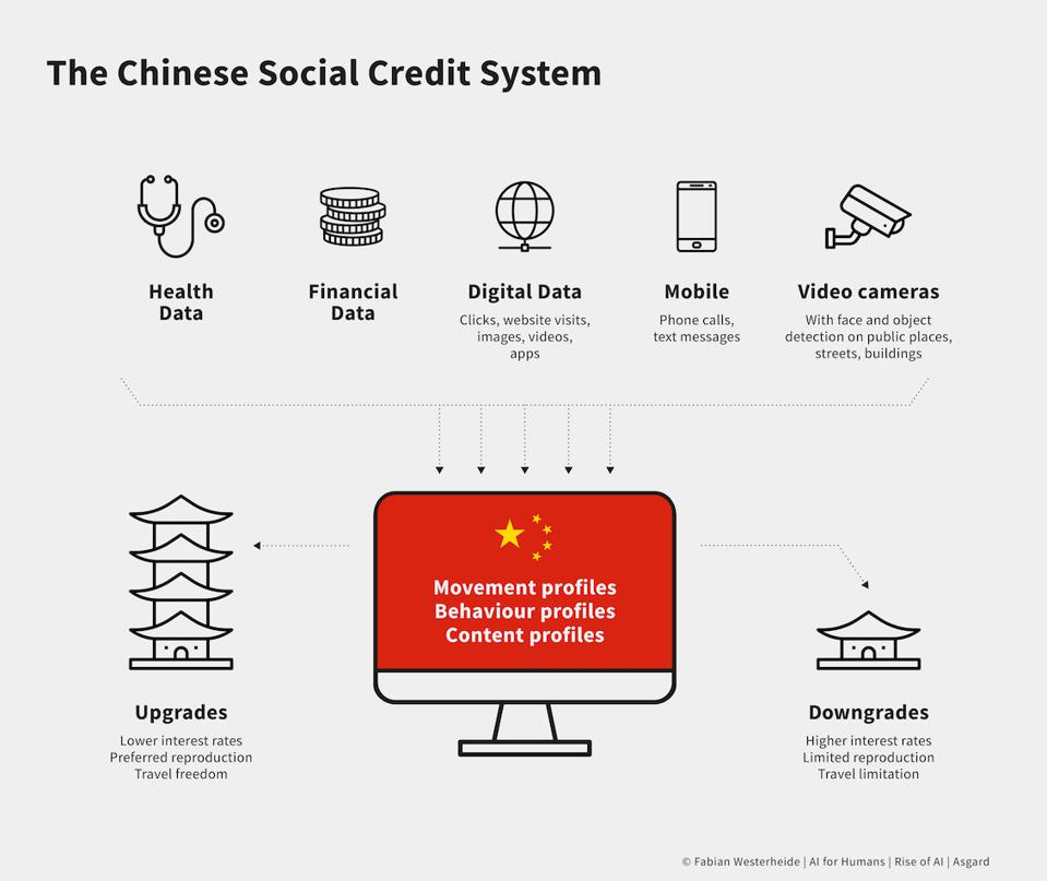 China Social Score System 2020 - Artificial Intelligence