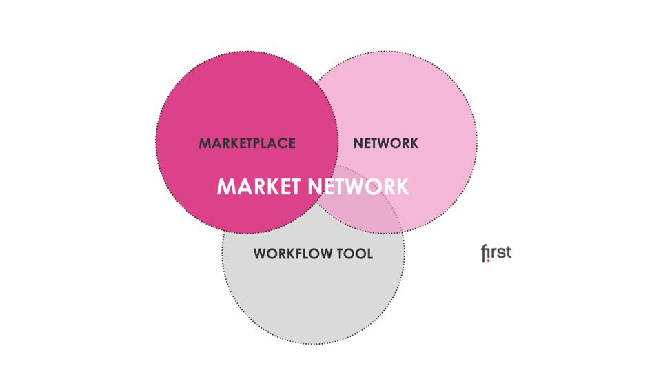 Clara Lindh Bergendorff dissecting the Market Network business model
