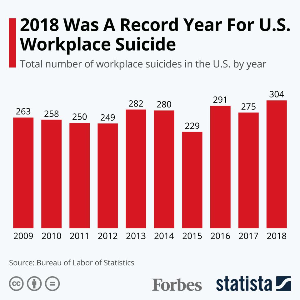 2018 Was A Record Year For U.S. Workplace Suicide