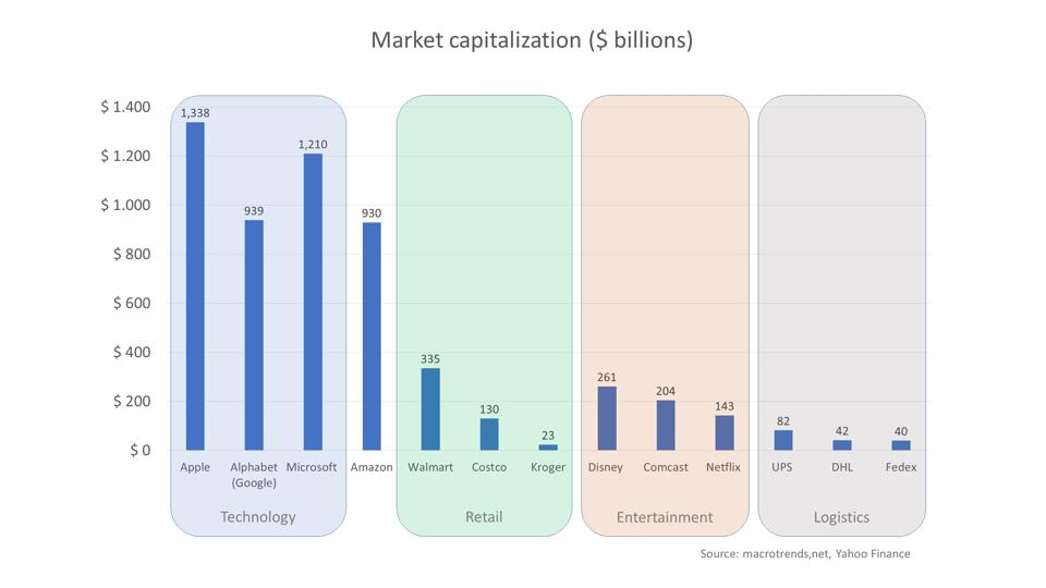 Market capitalization comparison of Amazon against selected competitors by sector (technology, retail, entertainment, and logistics).