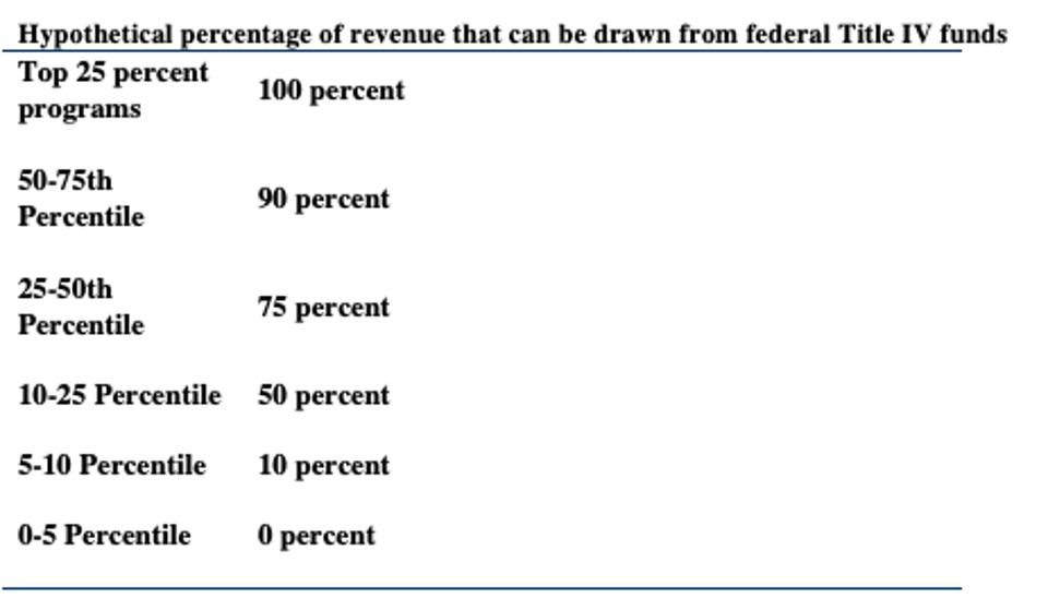 Hypothetical percentage of revenue that could be drawn from federal Title IV funds