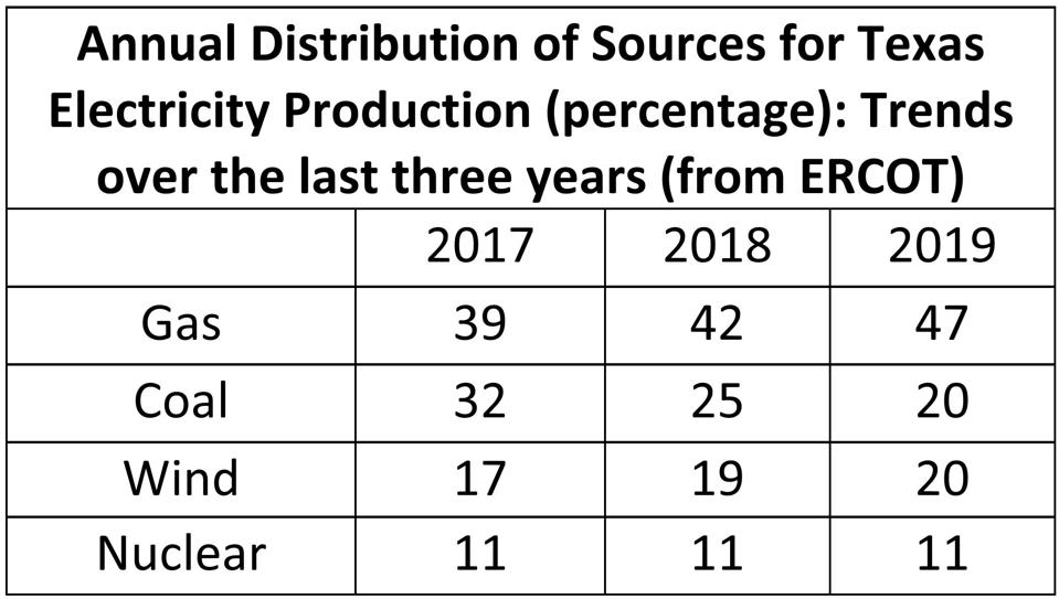 Annual Distribution of Sources for Texas Electricity Production