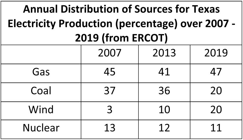 Annual Distribution of Sources for Texas Electricity Production (%) over 2007 - 2019.