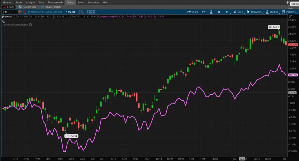 Data source: NYSE. Chart source: The thinkorswim® platform from TD Ameritrade.