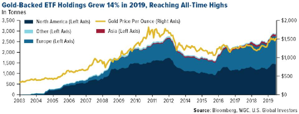 Gold-Backed ETF Holdings Grew 14% in 2019, Reaching All-Time Highs