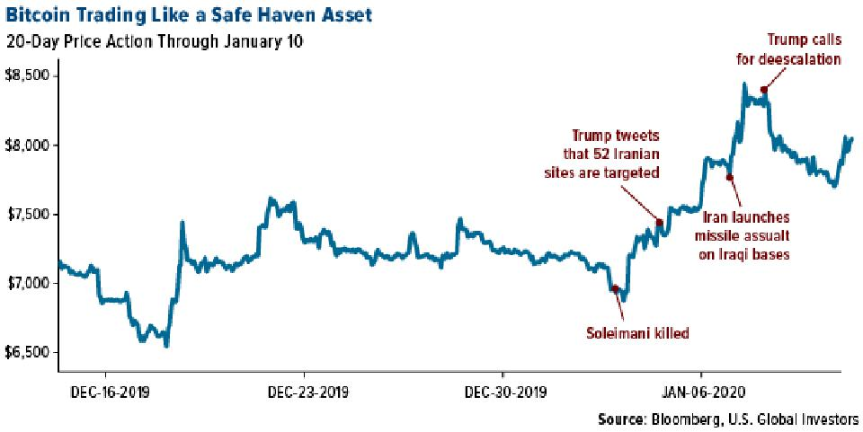 Bitcoin Trading Like a Safe Haven Asset