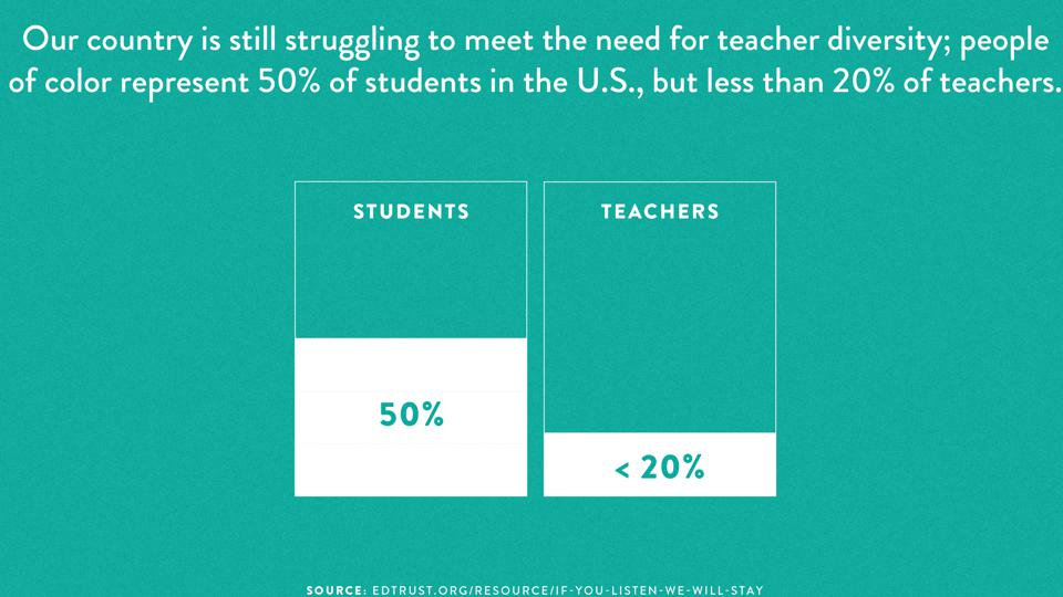 People of color represent 50% of U.S. students, but less than 20% of teachers.