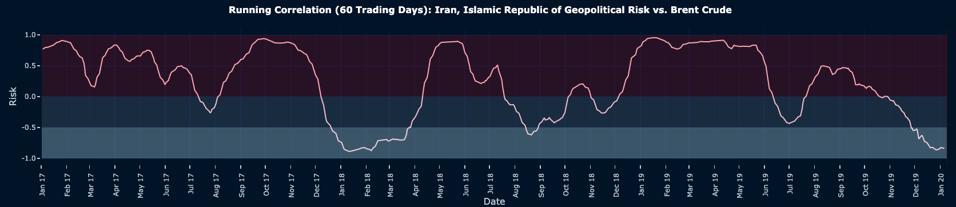 Running Correlation (60 Trading Days): Iran Geopolitical Risk vs. Brent Crude
