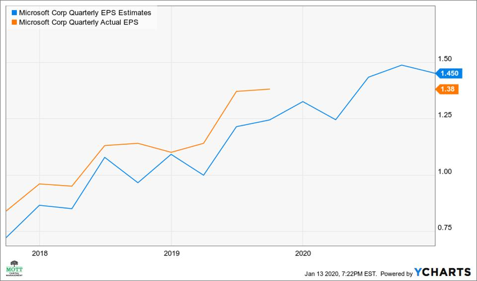 Microsoft has topped analysts' eps estimates for eight quarters in a row.