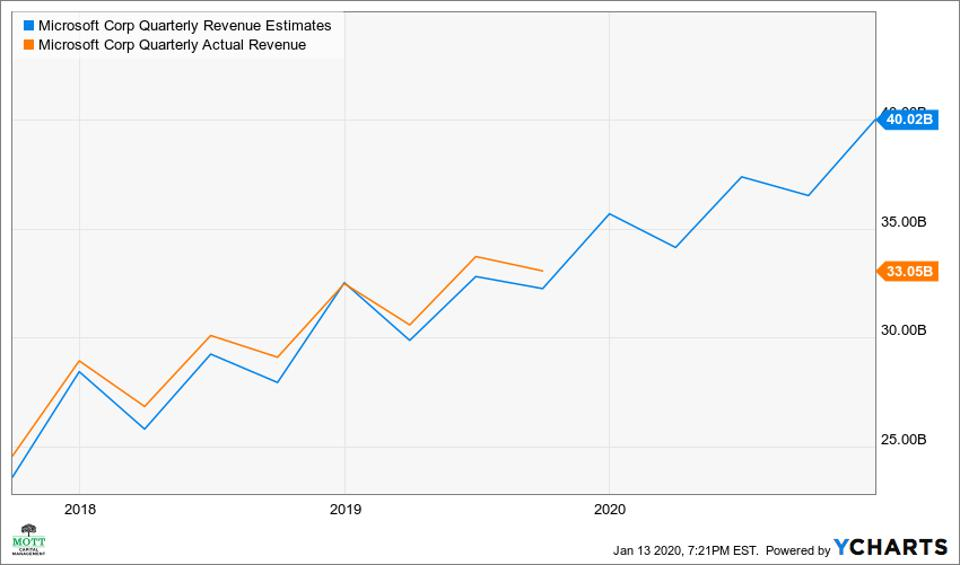 Microsoft has beaten analysts estimates in seven out of the last eight quarters.