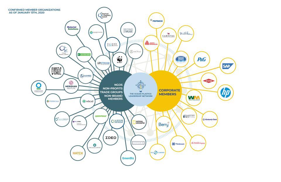 The partners involved in the Network