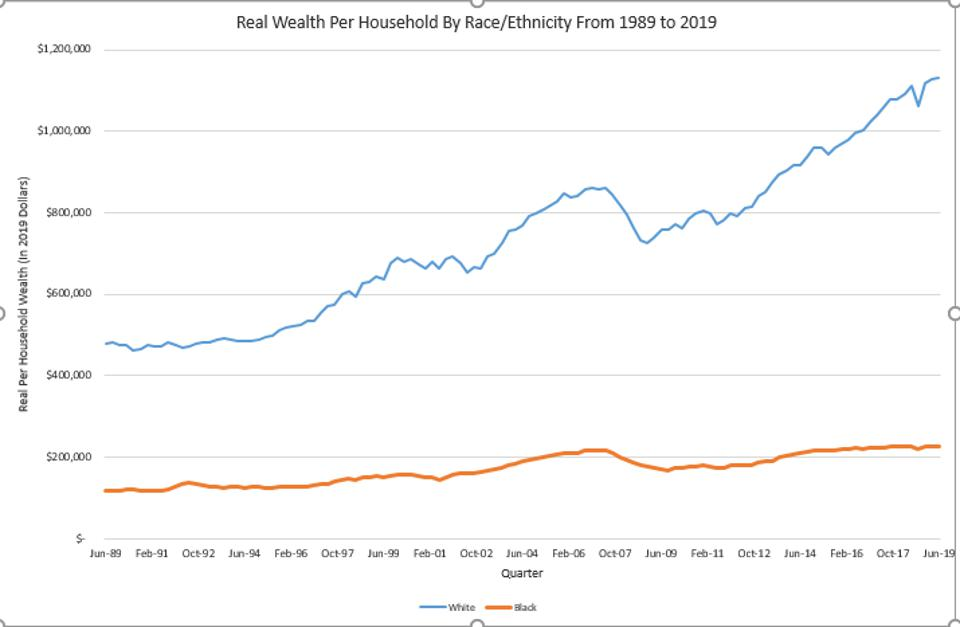 Black Families Have A Fraction Of The Wealth Of White Families