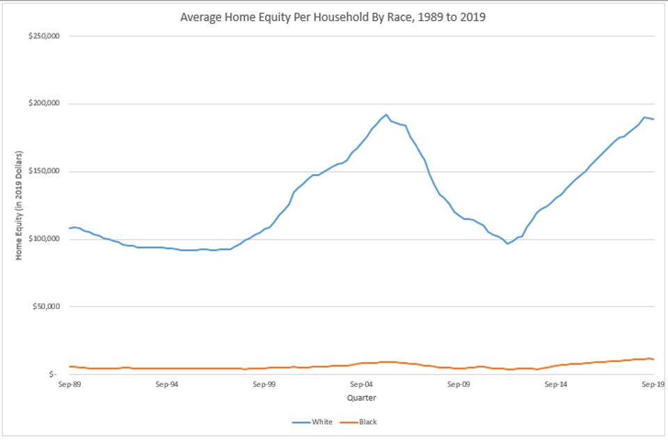 Black Families' Home Equity A Fraction That Of White Families